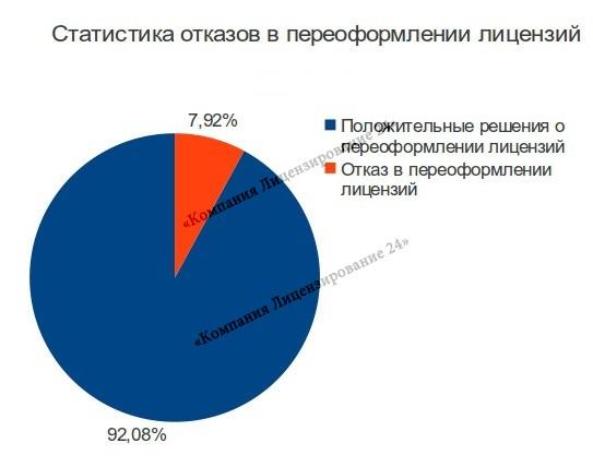 Статистика отказов в переоформлении лицензии