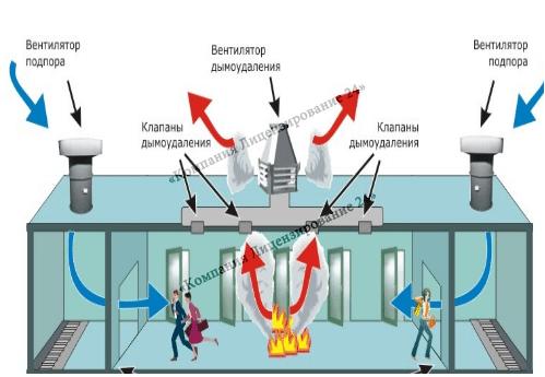 части вентиляционного, лифтового, аварийного обеспечения.