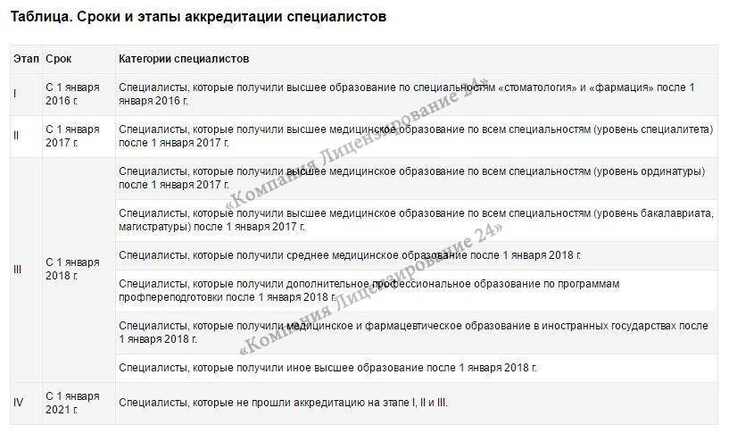 процедура получения сертификата Врача 2018