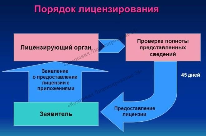 процедуры лицензирования и сертификации