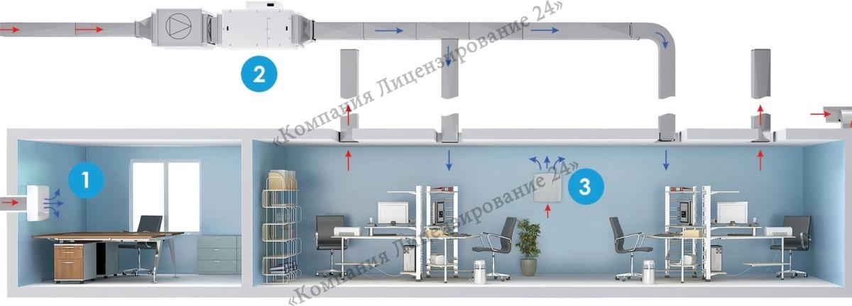 система вентиляции медицинского помещения