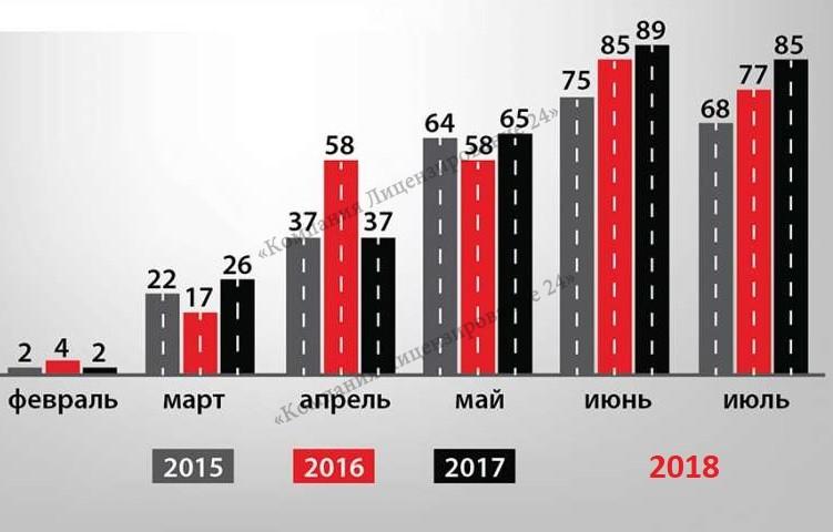 возрастание количества ДТП