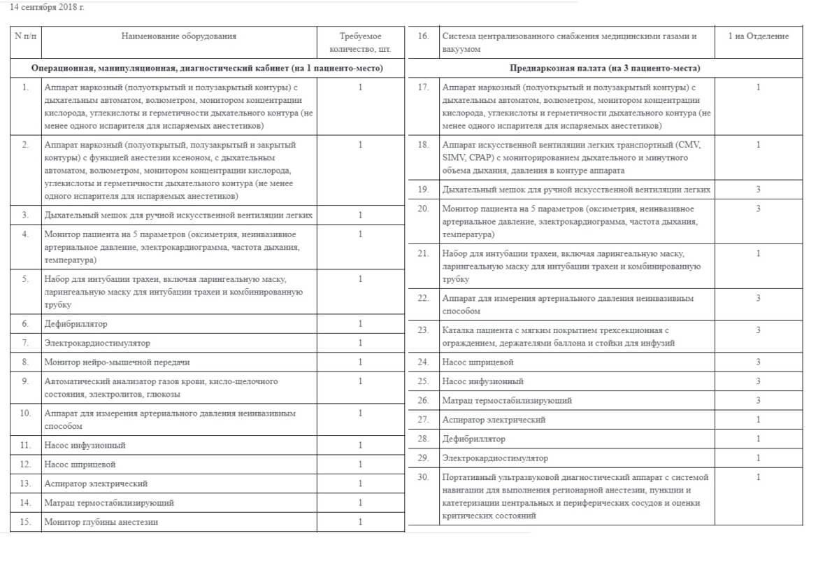 Стандарт оснащения для анестезиологии и реанимации